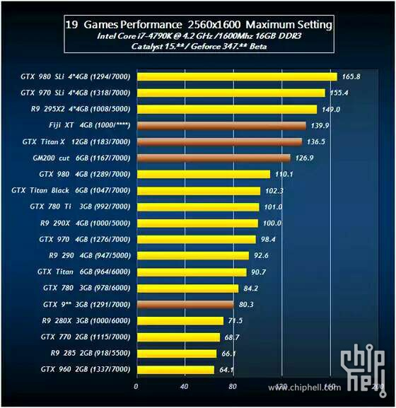 Games performance