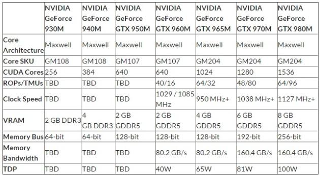 NVIDIA GTX 960M, GTX 950M and GT940M
