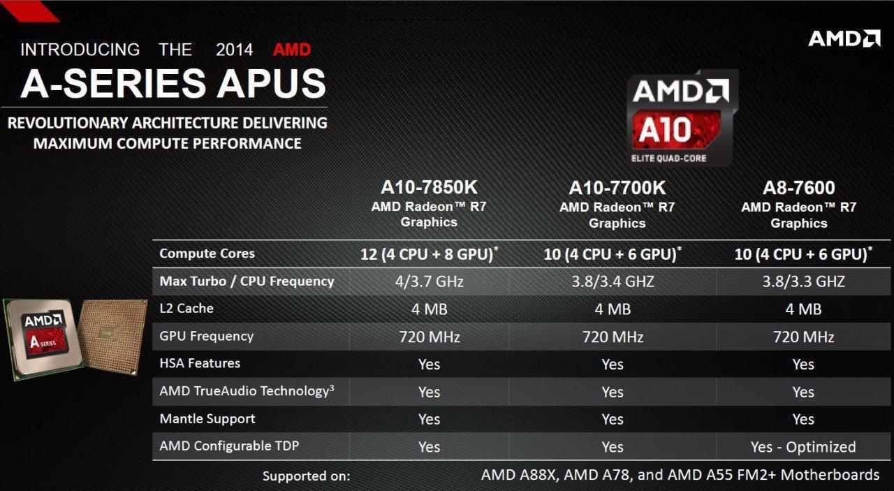 AMD APUs, an option worth considering
