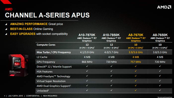 The New AMD A8 7670K APU Is Here