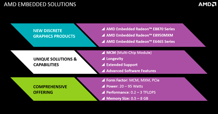 AMD integrated systems