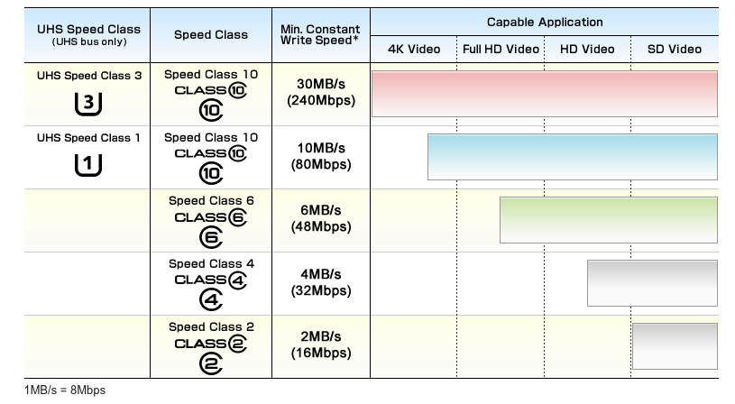 MicroSD Card Class and Speed type