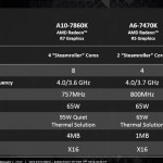 AMD REVEALS 3 NEW A SERIES AND ATHLON PROCESSORS