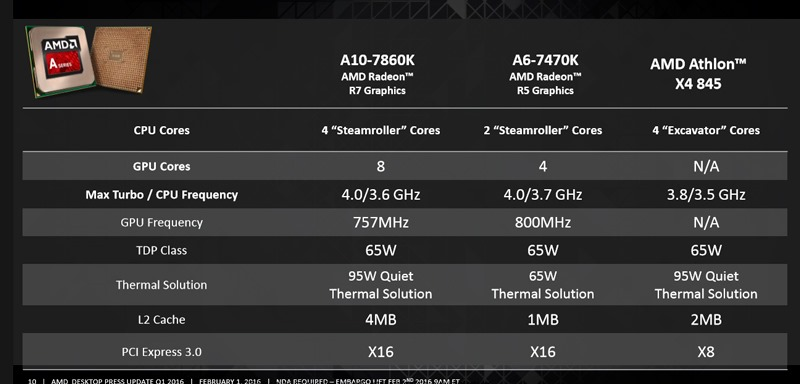 A SERIES AND ATHLON PROCESSORS
