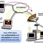 What is a VPN? How VPNs work?