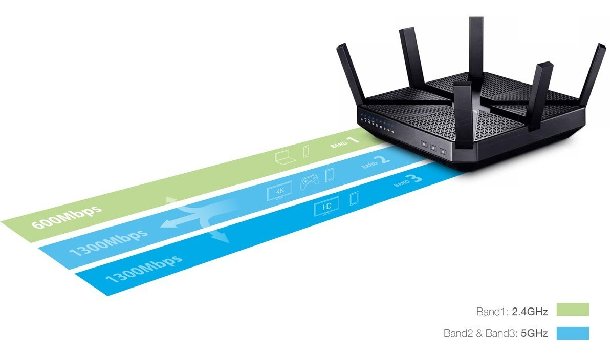 Wireless Router for Gaming