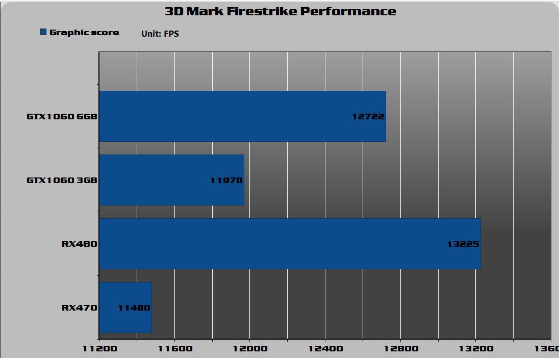3D MARK Firestrike Performance