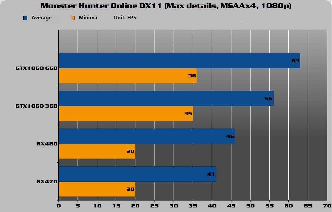 Monster Hunter Online DX11