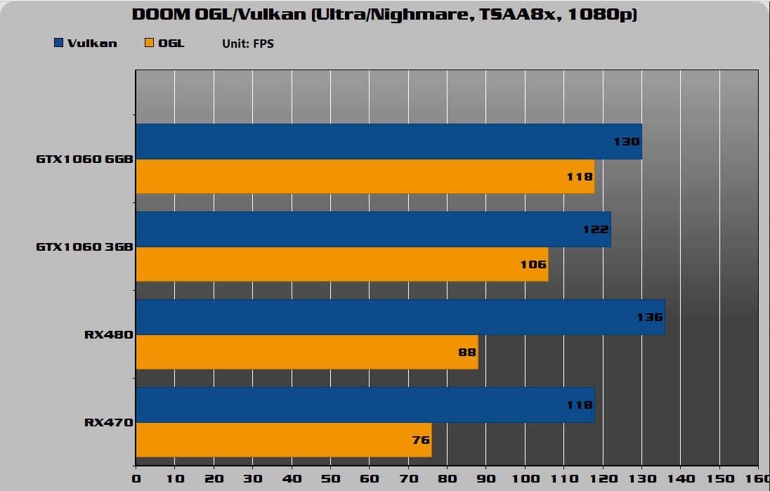 DOOM OGL/Vulkan (Ultra/Nighmare, TSAA8x, 1080P)