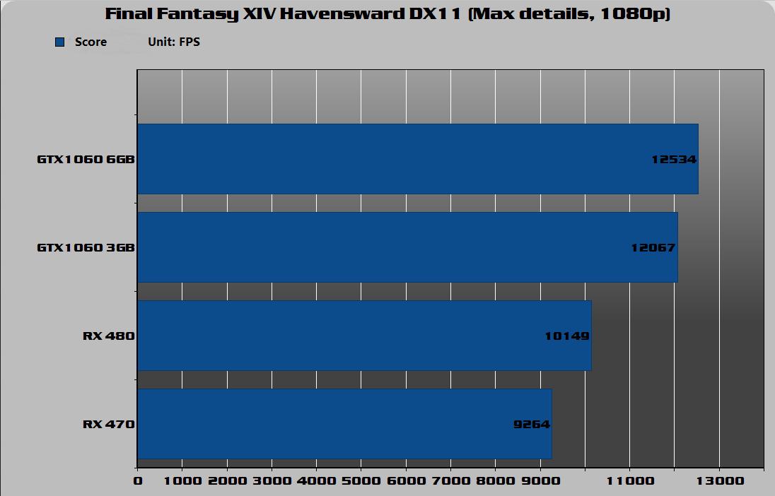 Final Fantasy XIV Havensward DX11