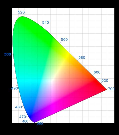 Color Spaces