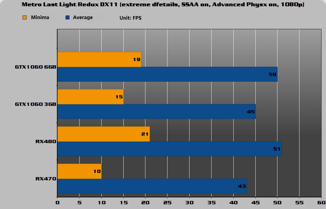 Metro Last Light Redux DX11