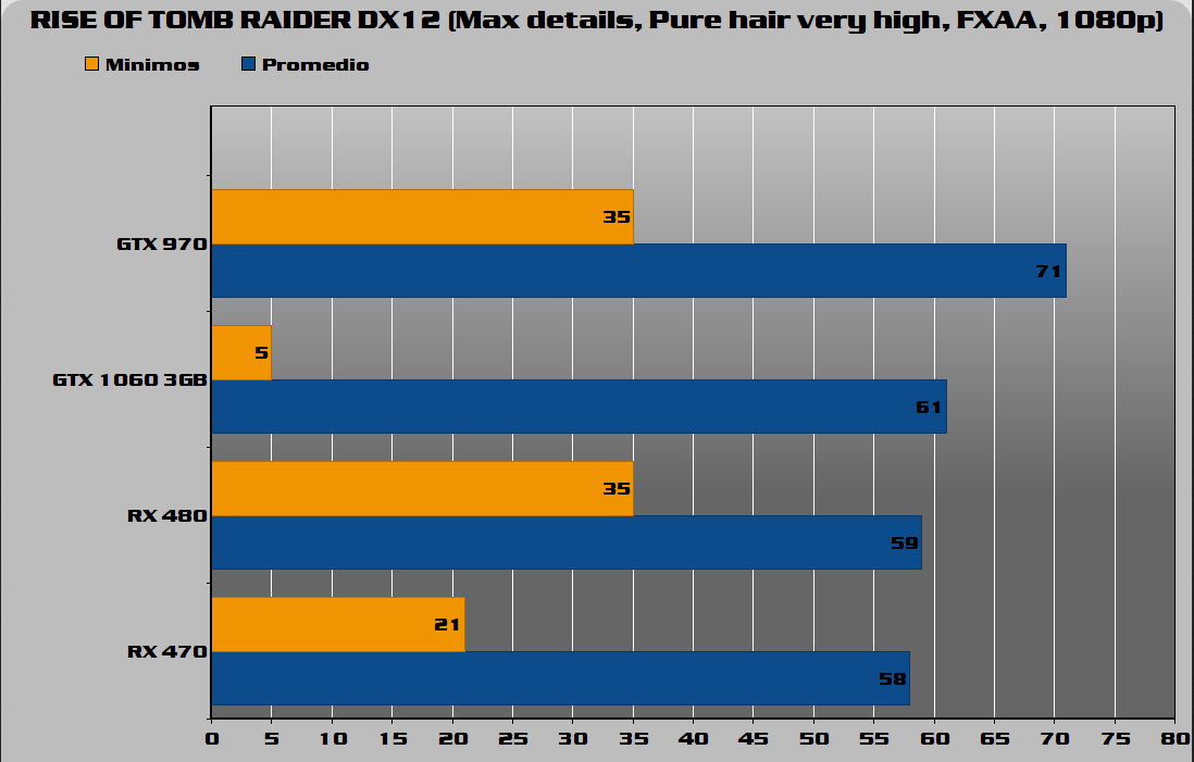 Rise of TOMB Raider DX12