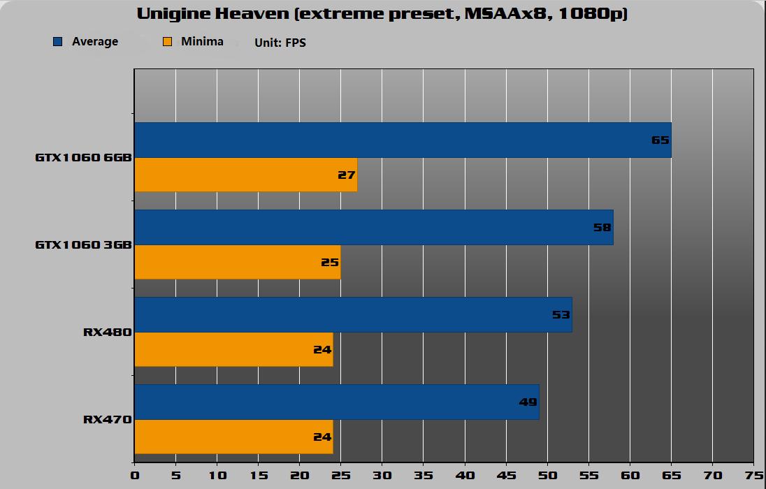 Unigine Heaven (Extreme preset, msaa x 8, 1080P)