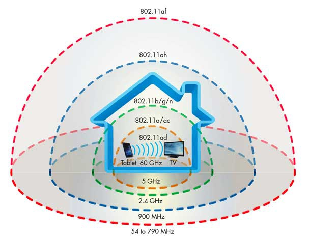 Smart Wi-fi router