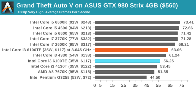 ASUS GTX 980