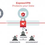Comparison: The Best VPN Service 2018