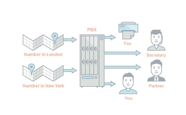 Virtual PBX vs physical PBX