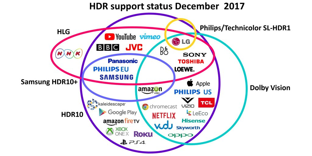 HDR formats
